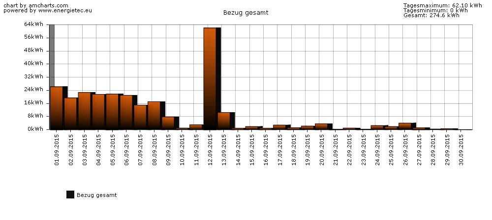Strombezug im September 2015, deutlich ist der gesunke Bezug zu sehen. Der Ausreißer am 12.09 ist ein Ampera Treffen auf unserem Hof wo wir 91 kwh an die Ampera's weitergegeben haben